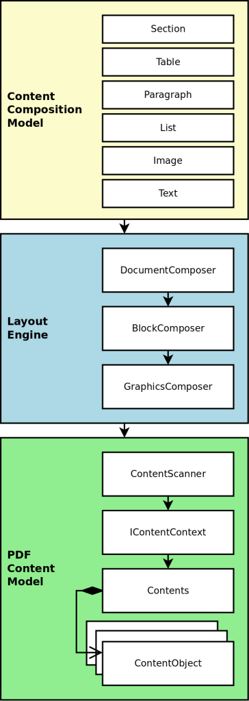 PDF Clown's content composition stack